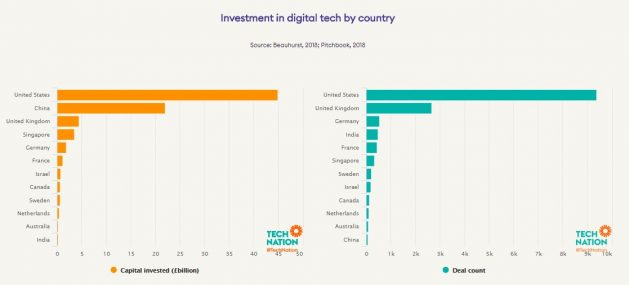 Investment in tech by country