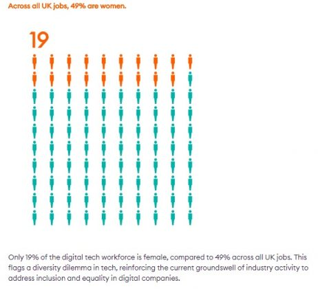 19% of the digital workforce is women