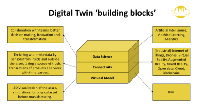 Digital Twin Building Blocks