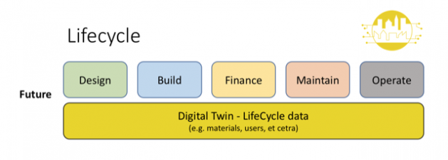 Digital Twin Future