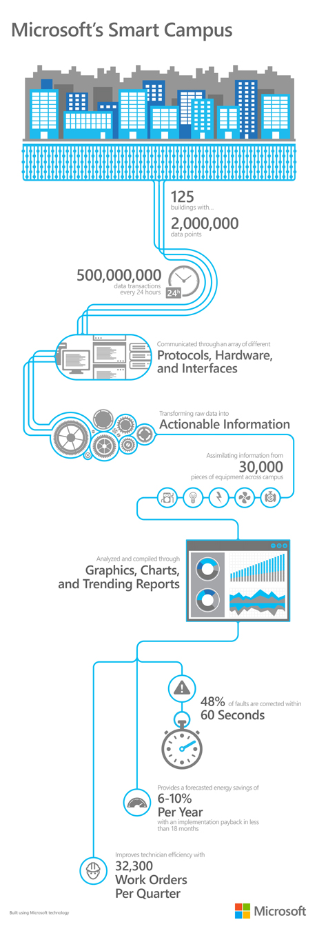 Microsoft's Smart Campus Data Infographic