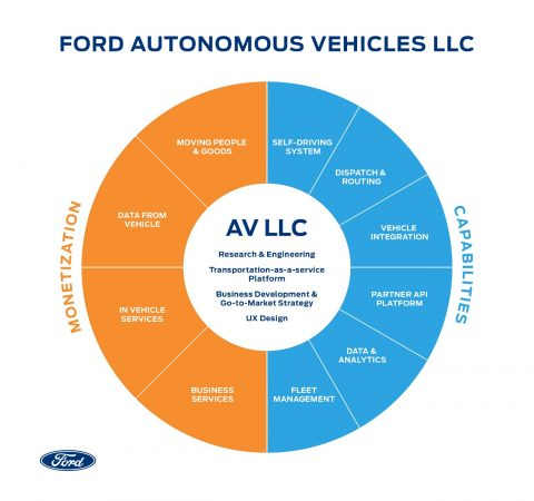 Ford Automous Vehicles LLC