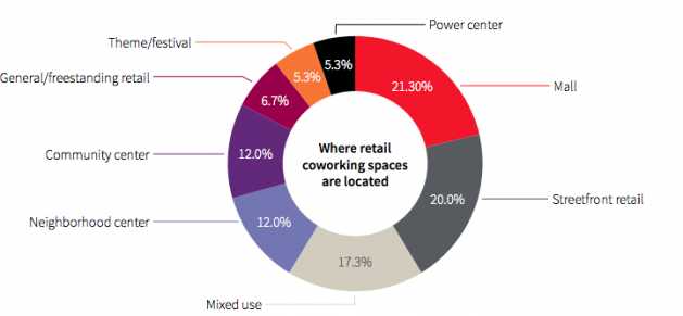 JLL Retail Coworking Study