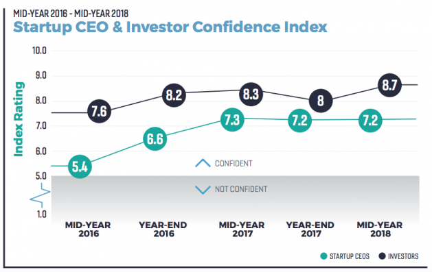 Metaprop Mid Year Confidence