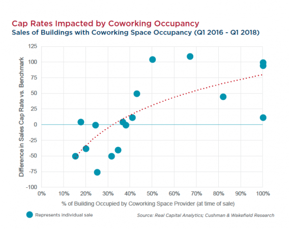 Cushman Wakefield Co Working Cap Rates