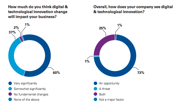 KPMG Proptech Survey 2018 2