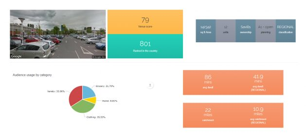 Place Dashboard