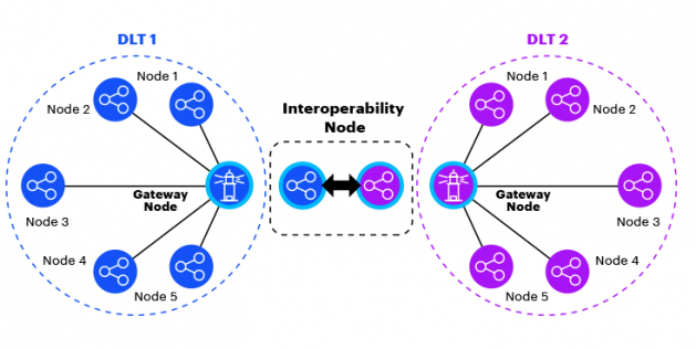 Accenture Blockchain Interoperability