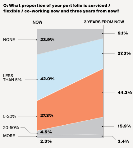 Knight Frank Coworking Graph