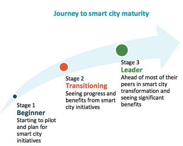 ESI Phases Of Smart City Adoption