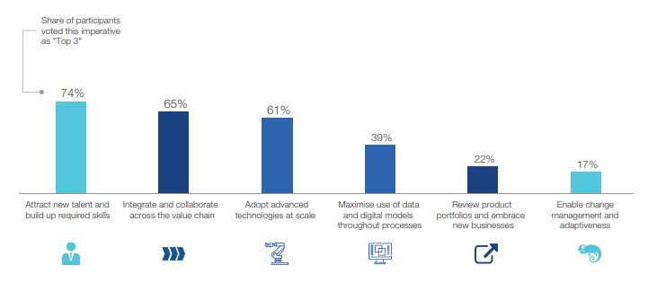 WEF Construction Report Priorities For Transforming The Industry