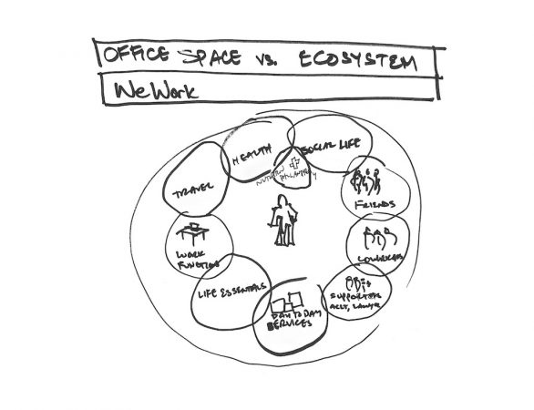 WeWork Vision For The WeWork Ecosystem Drawn By Miguel McKelvey In 2009
