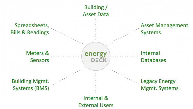 Prologis Report Energy Deck