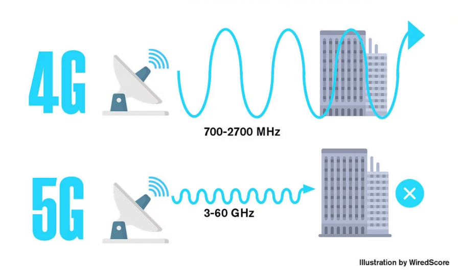 4G And 5G Wavelength From Wiredscore