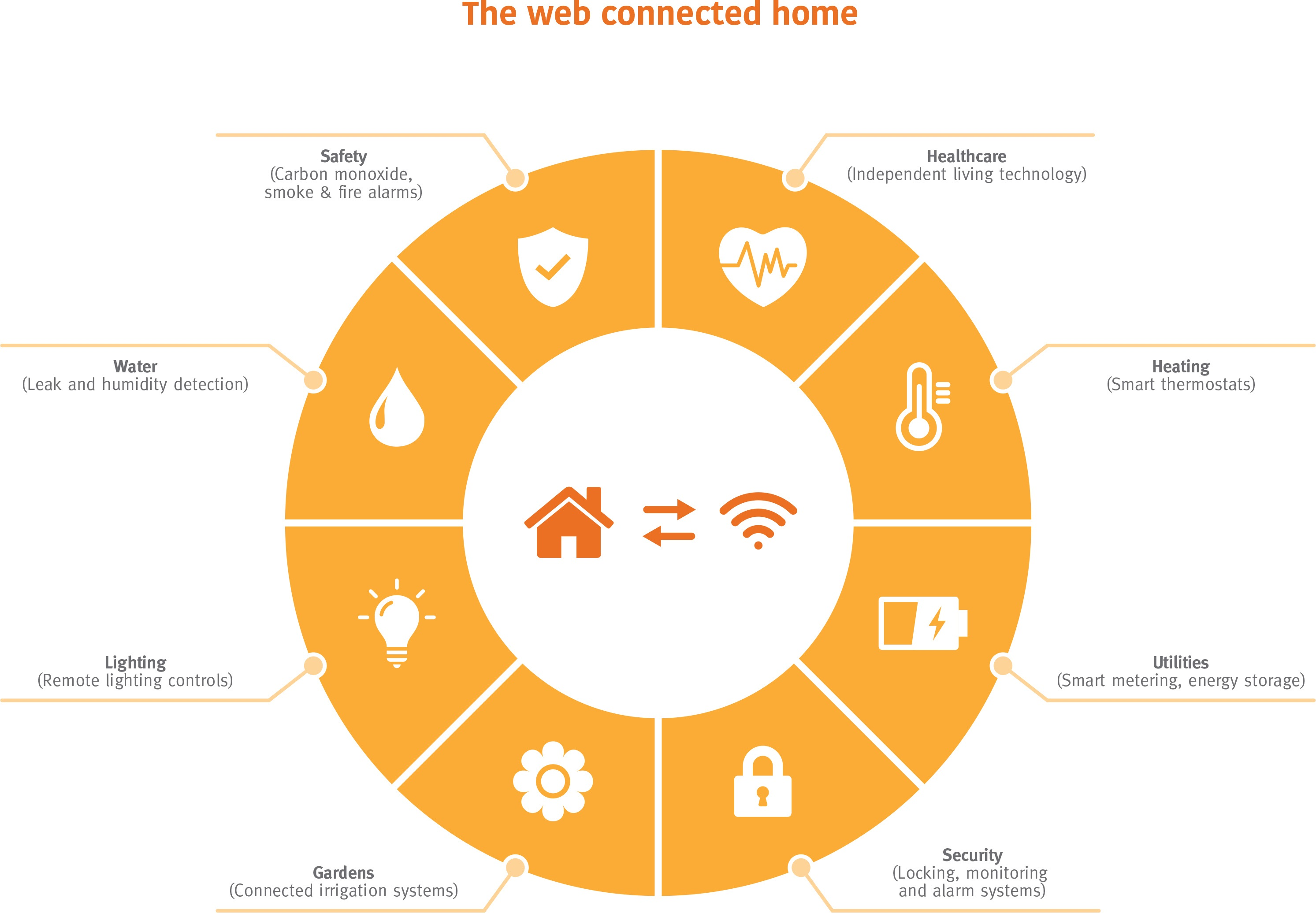 The Web Connected Home