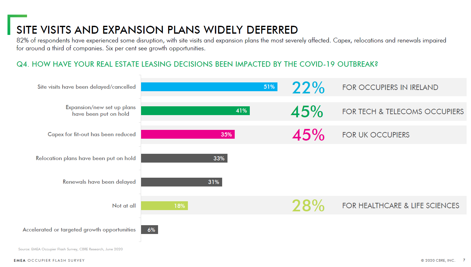 CBRE EMEA Occupier Flash Survey
